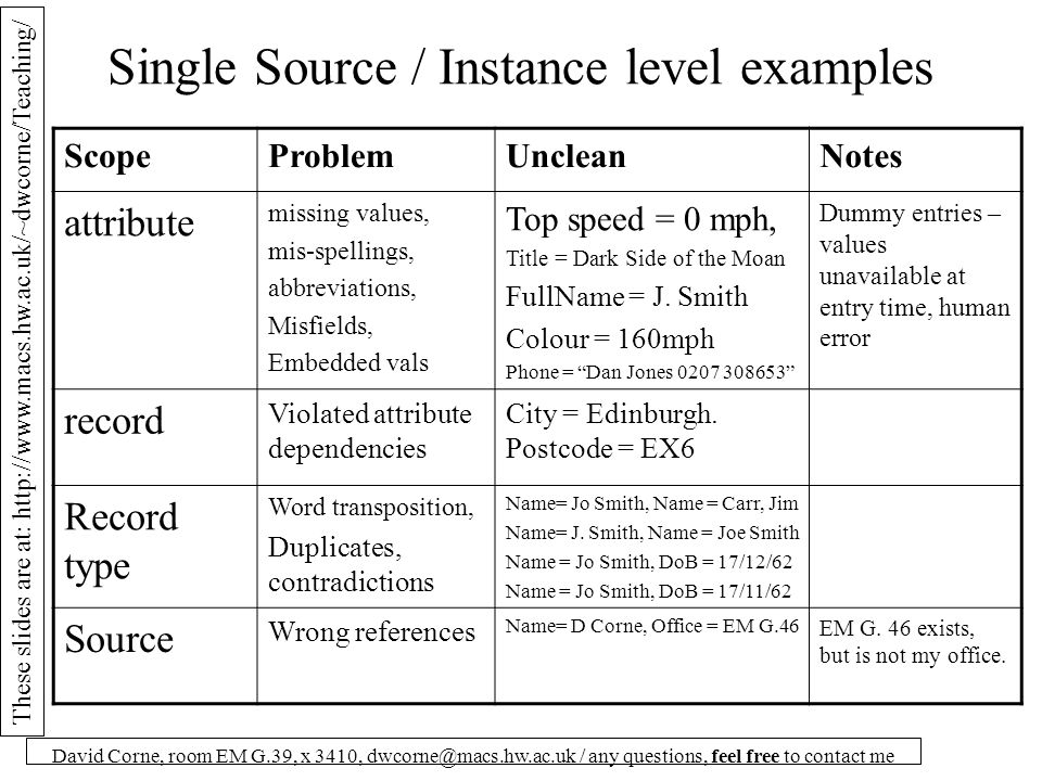 These slides are at: http://www.macs.hw.ac.uk/~dwcorne/Teaching/ David Corne, room EM G.39, x 3410, dwcorne@macs.hw.ac.uk / any questions, feel free to contact me Multiple Source Problems/ Instance and Schema level examples The Smiths buy books and music online from company A: Customer ID NameStreetCitySex 102 Luke Smith5 Chewie Rd Dawlish, Devon 0 175 Leia SmithChewie St, 5 Dawlish 1 They also buy books and music online from company B: Client ID LastNameOther namesPhone Gender 23 SmithLuke Michael 378988 Male 35 SmithLeia S.