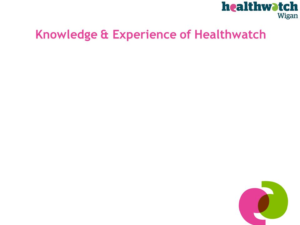 Knowledge & Experience of Healthwatch