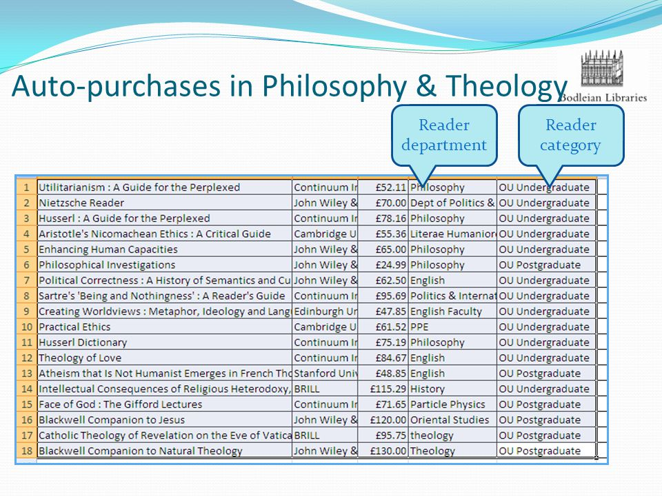 Auto-purchases in Philosophy & Theology Reader department Reader category