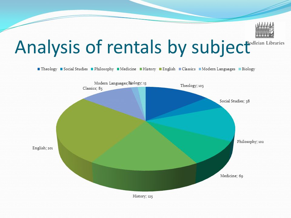 Analysis of rentals by subject