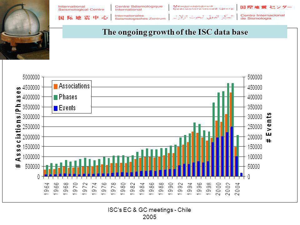 ISC's EC & GC meetings - Chile 2005 The ongoing growth of the ISC data base