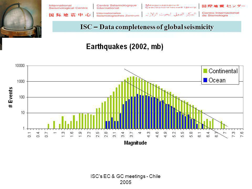 ISC's EC & GC meetings - Chile 2005 ISC – Data completeness of global seismicity