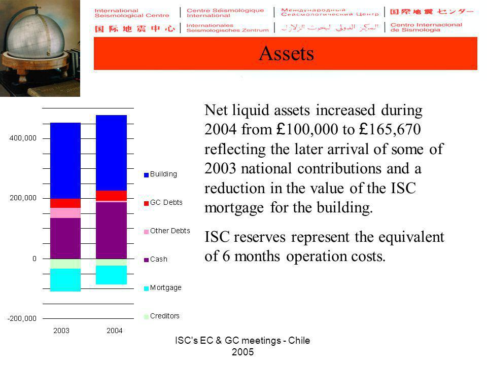 ISC's EC & GC meetings - Chile 2005 Assets Net liquid assets increased during 2004 from £ 100,000 to £ 165,670 reflecting the later arrival of some of