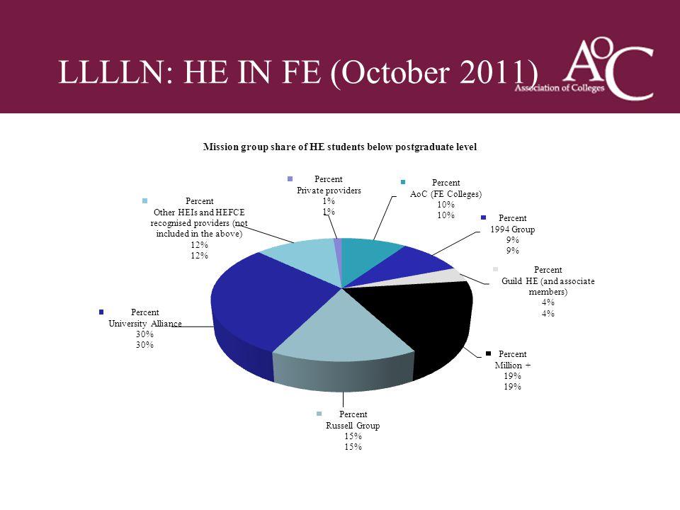 Title of the slide Second line of the slide LLLLN: HE IN FE (October 2011)