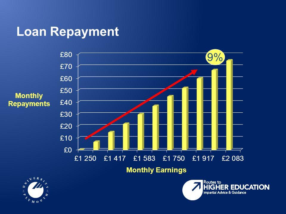 Loan Repayment 9%