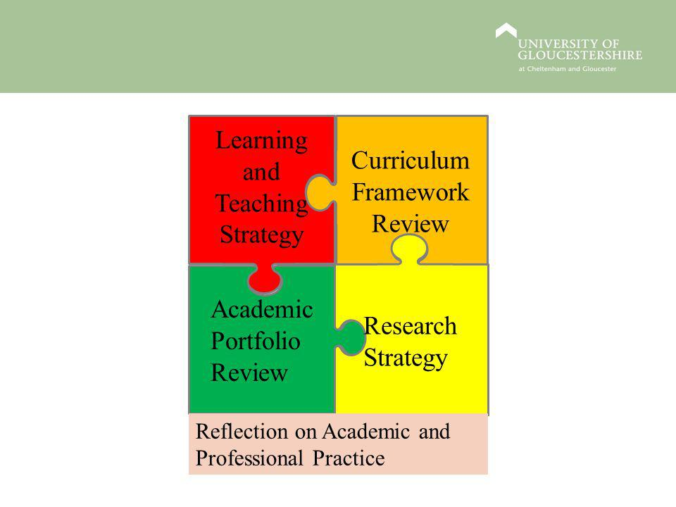 Learning and Teaching Strategy Academic Portfolio Review Curriculum Framework Review Research Strategy Reflection on Academic and Professional Practic
