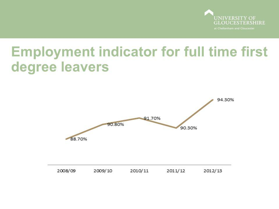 Employment indicator for full time first degree leavers