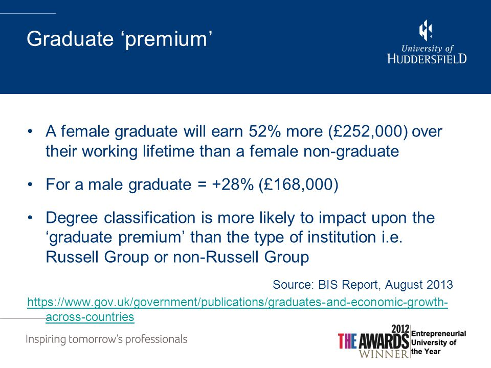 Graduate 'premium' A female graduate will earn 52% more (£252,000) over their working lifetime than a female non-graduate For a male graduate = +28% (£168,000) Degree classification is more likely to impact upon the 'graduate premium' than the type of institution i.e.