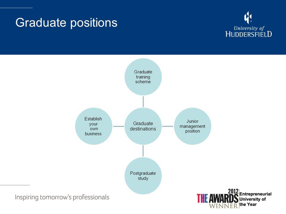 Graduate positions Graduate destinations Graduate training scheme Junior management position Postgraduate study Establish your own business