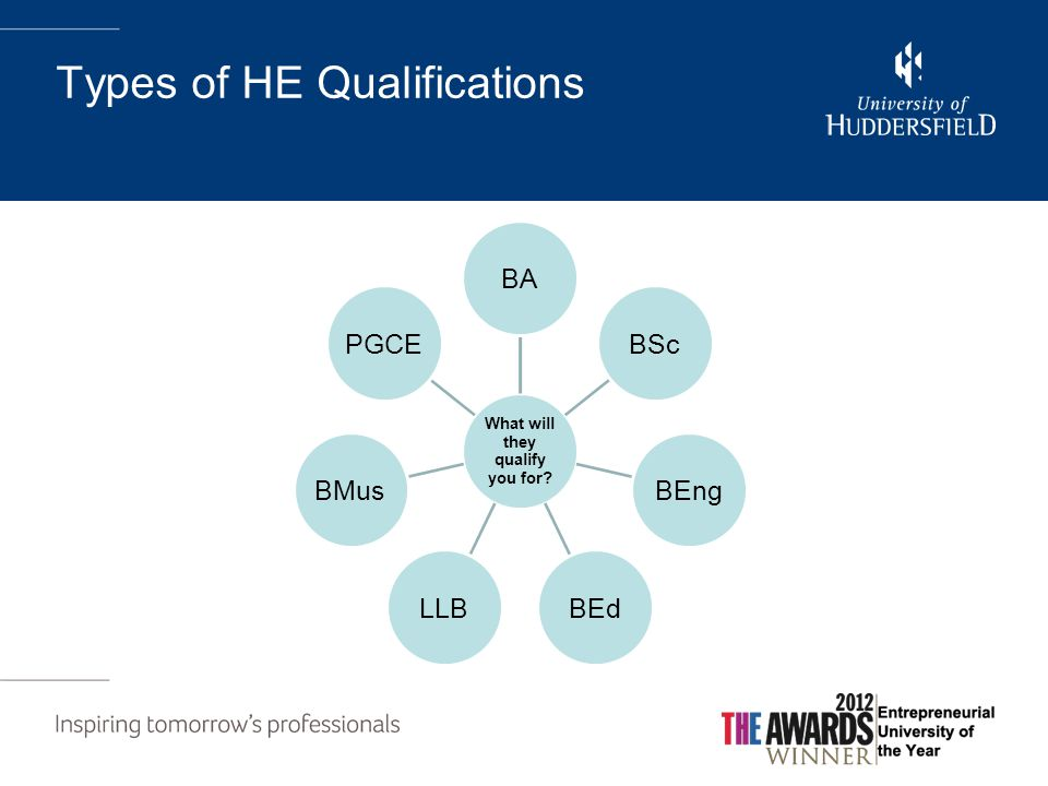 Types of HE Qualifications What will they qualify you for BABScBEngBEdLLBBMusPGCE