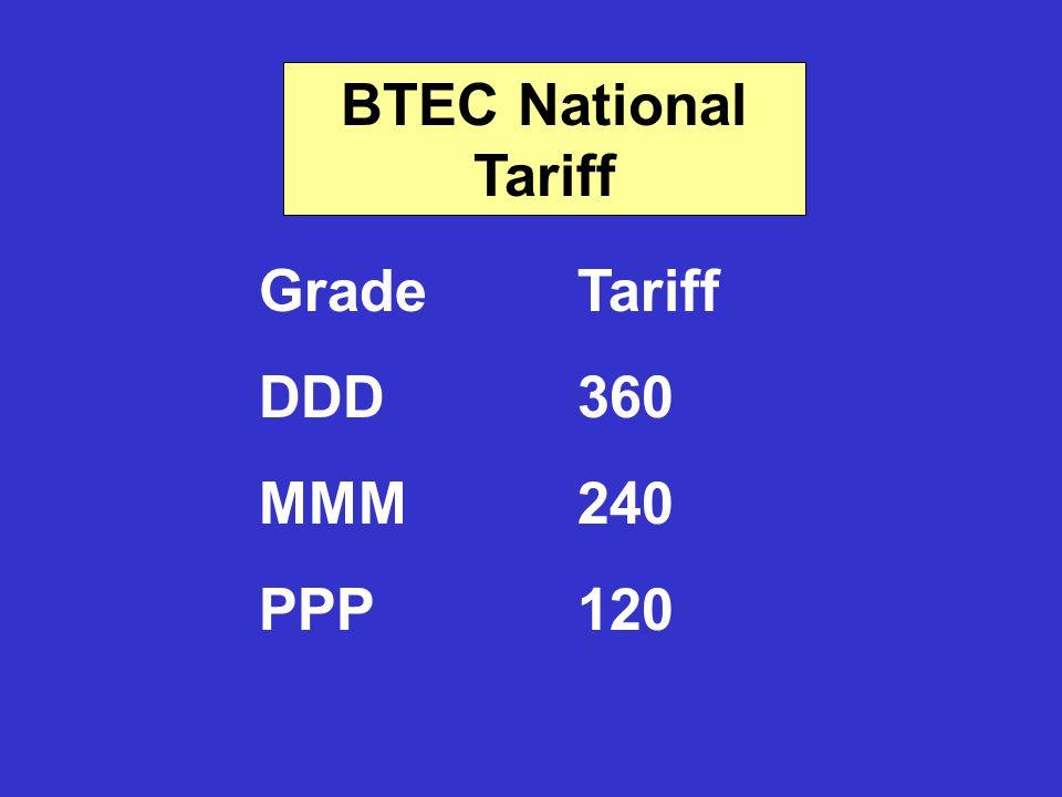 BTEC National Tariff Grade Tariff DDD360 MMM240 PPP120