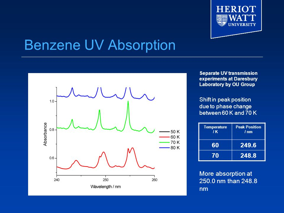 Benzene UV Absorption Separate UV transmission experiments at Daresbury Laboratory by OU Group Shift in peak position due to phase change between 60 K and 70 K Temperature / K Peak Position / nm 60249.6 70248.8 More absorption at 250.0 nm than 248.8 nm