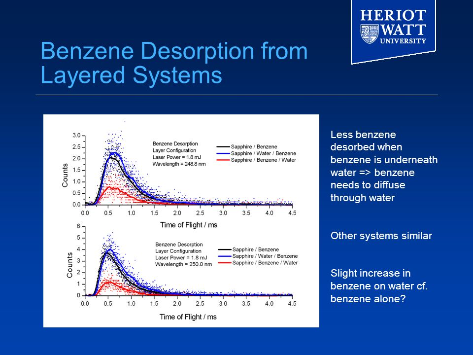 Benzene Desorption from Layered Systems Less benzene desorbed when benzene is underneath water => benzene needs to diffuse through water Other systems similar Slight increase in benzene on water cf.