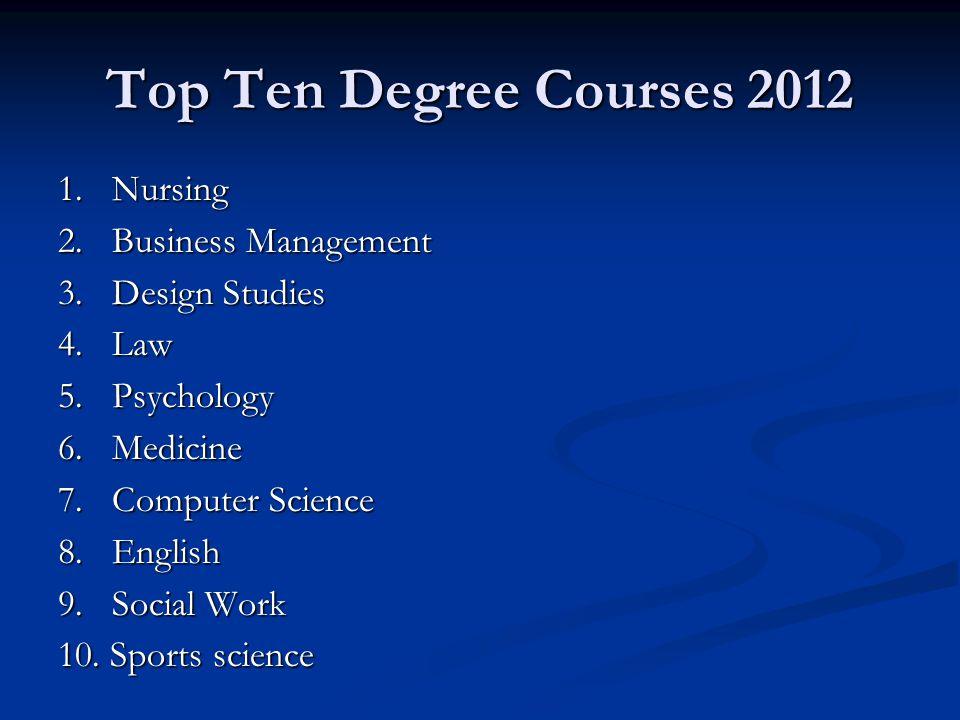 Top Ten Degree Courses 2012 1. Nursing 2. Business Management 3. Design Studies 4. Law 5. Psychology 6. Medicine 7. Computer Science 8. English 9. Soc