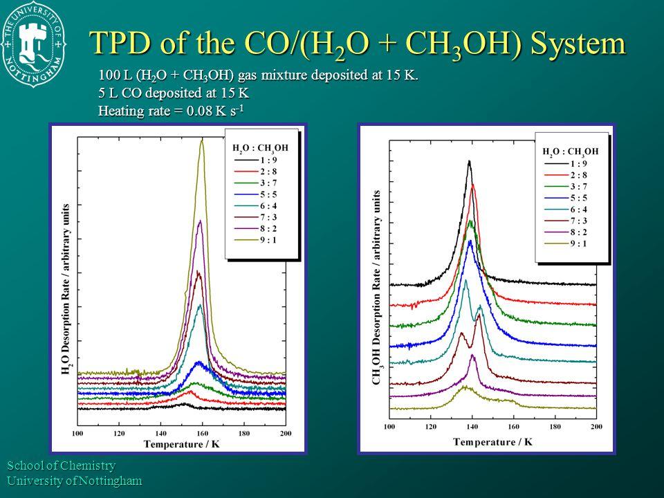 School of Chemistry University of Nottingham TPD of the CO/(H 2 O + CH 3 OH) System 100 L (H 2 O + CH 3 OH) gas mixture deposited at 15 K.