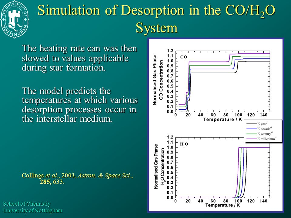 School of Chemistry University of Nottingham Simulation of Desorption in the CO/H 2 O System The heating rate can was then slowed to values applicable during star formation.