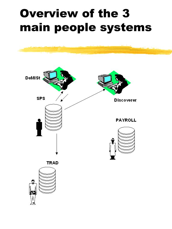 Overview of the 3 main people systems