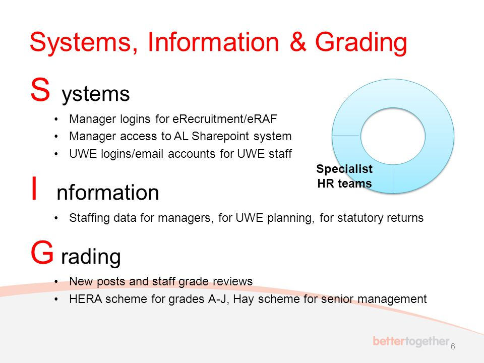 Systems, Information & Grading S ystems Manager logins for eRecruitment/eRAF Manager access to AL Sharepoint system UWE logins/email accounts for UWE staff I nformation Staffing data for managers, for UWE planning, for statutory returns G rading New posts and staff grade reviews HERA scheme for grades A-J, Hay scheme for senior management 6 Specialist HR teams