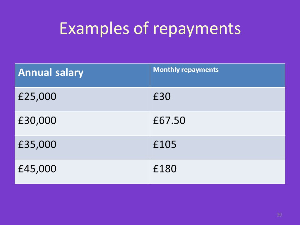Examples of repayments Annual salary Monthly repayments £25,000£30 £30,000£67.50 £35,000£105 £45,000£180 36