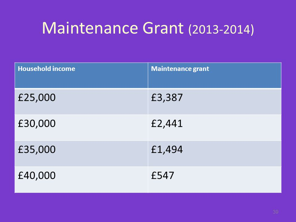 Maintenance Grant (2013-2014) Household incomeMaintenance grant £25,000£3,387 £30,000£2,441 £35,000£1,494 £40,000£547 39