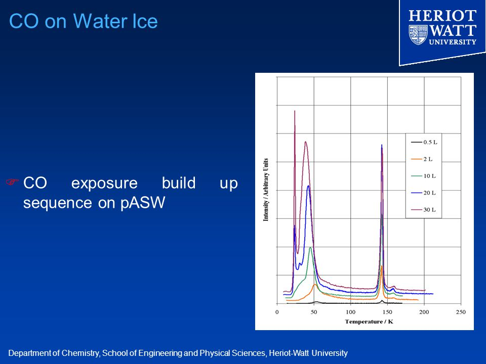 Department of Chemistry, School of Engineering and Physical Sciences, Heriot-Watt University  CO exposure build up sequence on pASW CO on Water Ice