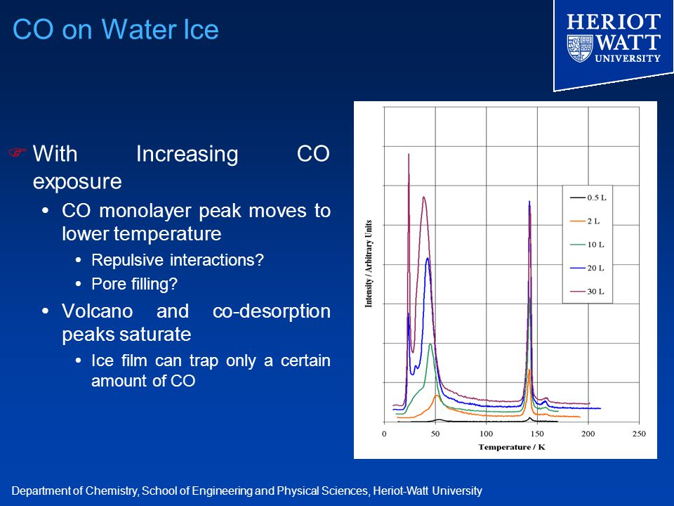 Department of Chemistry, School of Engineering and Physical Sciences, Heriot-Watt University  With Increasing CO exposure  CO monolayer peak moves to lower temperature  Repulsive interactions.