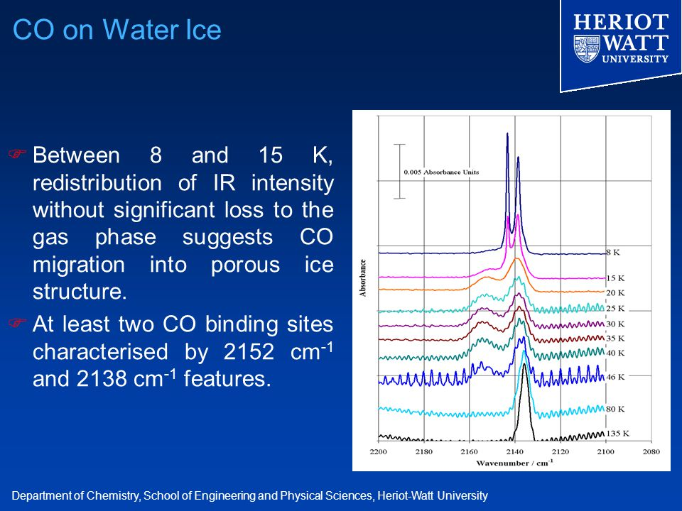 Department of Chemistry, School of Engineering and Physical Sciences, Heriot-Watt University  Between 8 and 15 K, redistribution of IR intensity without significant loss to the gas phase suggests CO migration into porous ice structure.