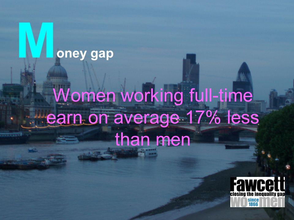 M oney gap Women working full-time earn on average 17% less than men