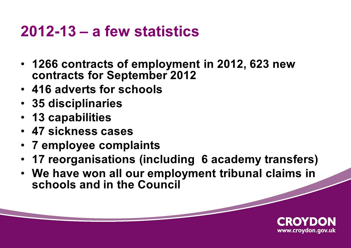 2012-13 – a few statistics 1266 contracts of employment in 2012, 623 new contracts for September 2012 416 adverts for schools 35 disciplinaries 13 capabilities 47 sickness cases 7 employee complaints 17 reorganisations (including 6 academy transfers) We have won all our employment tribunal claims in schools and in the Council