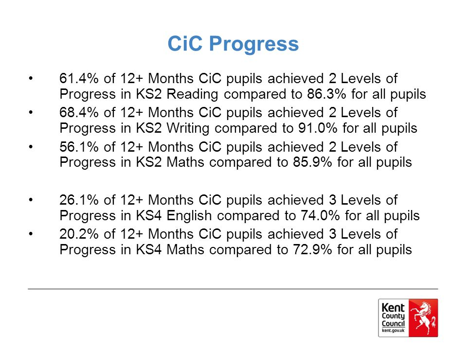 CiC Progress 61.4% of 12+ Months CiC pupils achieved 2 Levels of Progress in KS2 Reading compared to 86.3% for all pupils 68.4% of 12+ Months CiC pupi