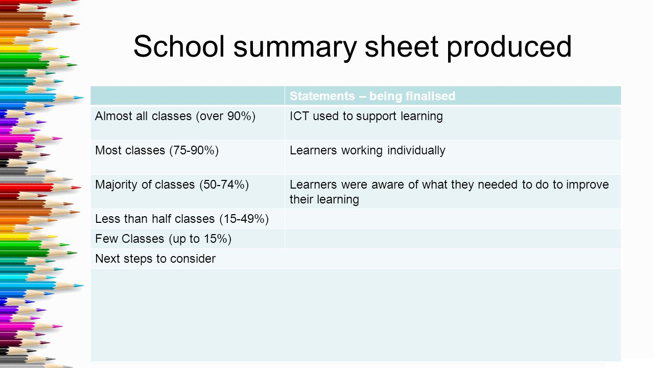 School summary sheet produced Statements – being finalised Almost all classes (over 90%)ICT used to support learning Most classes (75-90%)Learners wor