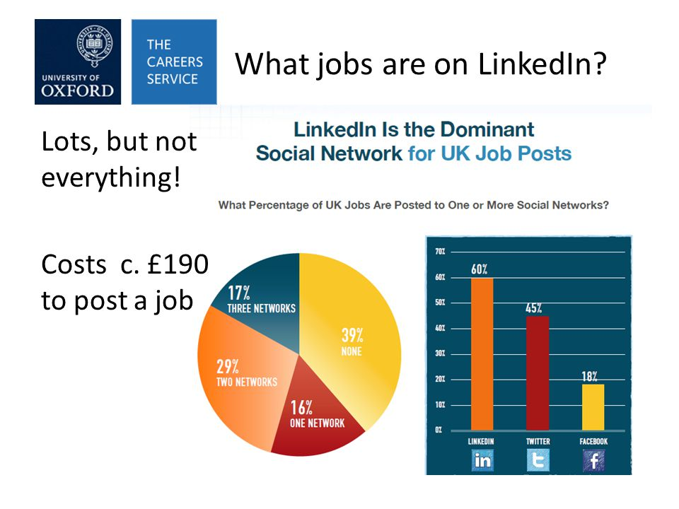 What jobs are on LinkedIn Lots, but not everything! Costs c. £190 to post a job