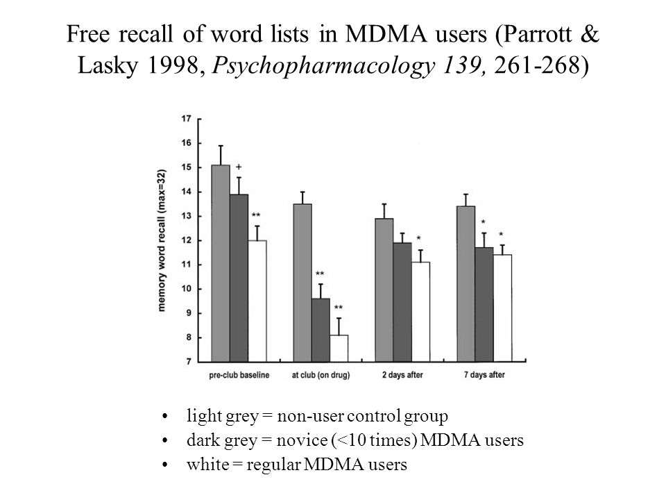 Free recall of word lists in MDMA users (Parrott & Lasky 1998, Psychopharmacology 139, 261-268) light grey = non-user control group dark grey = novice