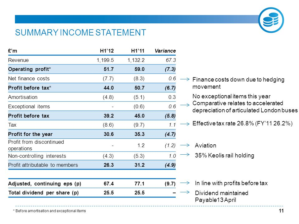 SUMMARY INCOME STATEMENT £'mH1'12H1'11Variance Revenue1,199.51,132.267.3 Operating profit*51.759.0(7.3) Net finance costs(7.7)(8.3)0.6 Profit before tax* 44.050.7(6.7) Amortisation(4.8)(5.1)0.3 Exceptional items-(0.6)0.6 Profit before tax39.245.0(5.8) Tax(8.6)(9.7)1.1 Profit for the year30.635.3(4.7) Profit from discontinued operations -1.2(1.2) Non-controlling interests(4.3)(5.3)1.0 Profit attributable to members26.331.2(4.9) Adjusted, continuing eps (p)67.477.1(9.7) Total dividend per share (p)25.5 – * Before amortisation and exceptional items 11 Finance costs down due to hedging movement No exceptional items this year Comparative relates to accelerated depreciation of articulated London buses Aviation 35% Keolis rail holding In line with profits before tax Dividend maintained Payable13 April Effective tax rate 26.8% (FY'11 26.2%)