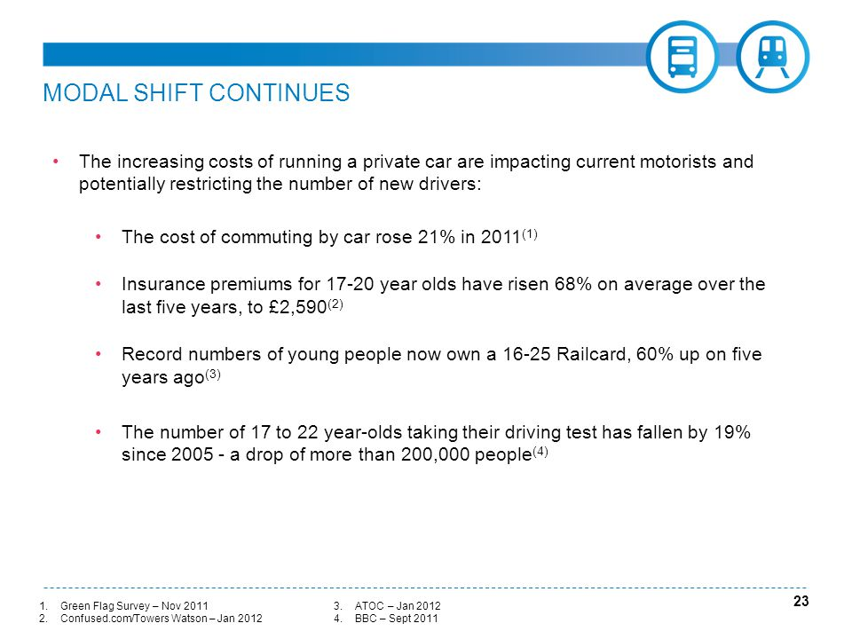 MODAL SHIFT CONTINUES 23 The increasing costs of running a private car are impacting current motorists and potentially restricting the number of new drivers: The cost of commuting by car rose 21% in 2011 (1) Insurance premiums for 17-20 year olds have risen 68% on average over the last five years, to £2,590 (2) Record numbers of young people now own a 16-25 Railcard, 60% up on five years ago (3) The number of 17 to 22 year-olds taking their driving test has fallen by 19% since 2005 - a drop of more than 200,000 people (4) 1.Green Flag Survey – Nov 2011 2.Confused.com/Towers Watson – Jan 2012 3.ATOC – Jan 2012 4.BBC – Sept 2011