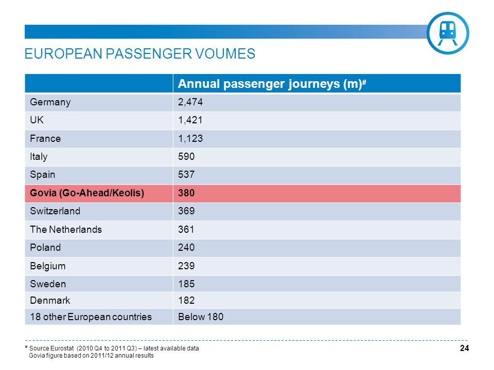 24 EUROPEAN PASSENGER VOUMES Annual passenger journeys (m) # Germany2,474 UK1,421 France1,123 Italy590 Spain537 Govia (Go-Ahead/Keolis)380 Switzerland369 The Netherlands361 Poland240 Belgium239 Sweden185 Denmark182 18 other European countriesBelow 180 # Source Eurostat (2010 Q4 to 2011 Q3) – latest available data Govia figure based on 2011/12 annual results
