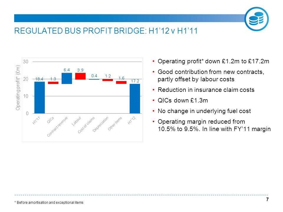 REGULATED BUS PROFIT BRIDGE: H1'12 v H1'11 Operating profit* down £1.2m to £17.2m Good contribution from new contracts, partly offset by labour costs Reduction in insurance claim costs QICs down £1.3m No change in underlying fuel cost Operating margin reduced from 10.5% to 9.5%.
