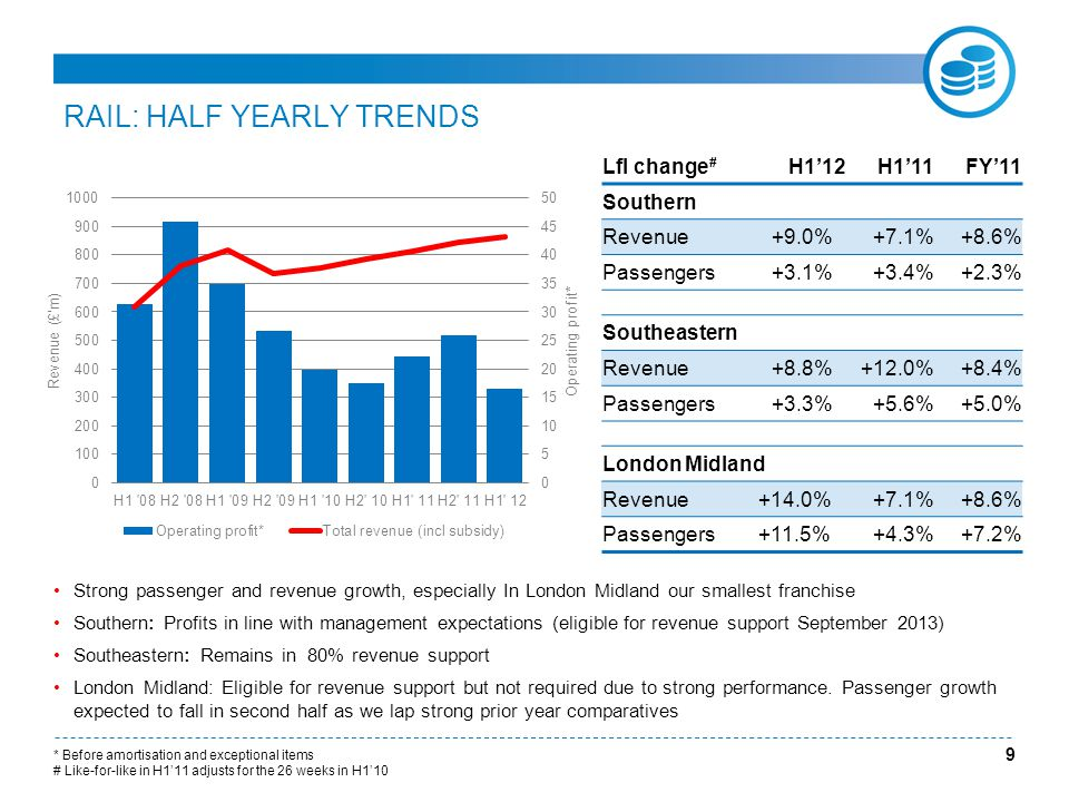 RAIL: HALF YEARLY TRENDS 9 Lfl change # H1'12H1'11FY'11 Southern Revenue+9.0%+7.1%+8.6% Passengers+3.1%+3.4%+2.3% Southeastern Revenue+8.8%+12.0%+8.4% Passengers+3.3%+5.6%+5.0% London Midland Revenue+14.0%+7.1%+8.6% Passengers+11.5%+4.3%+7.2% Strong passenger and revenue growth, especially In London Midland our smallest franchise Southern: Profits in line with management expectations (eligible for revenue support September 2013) Southeastern: Remains in 80% revenue support London Midland: Eligible for revenue support but not required due to strong performance.