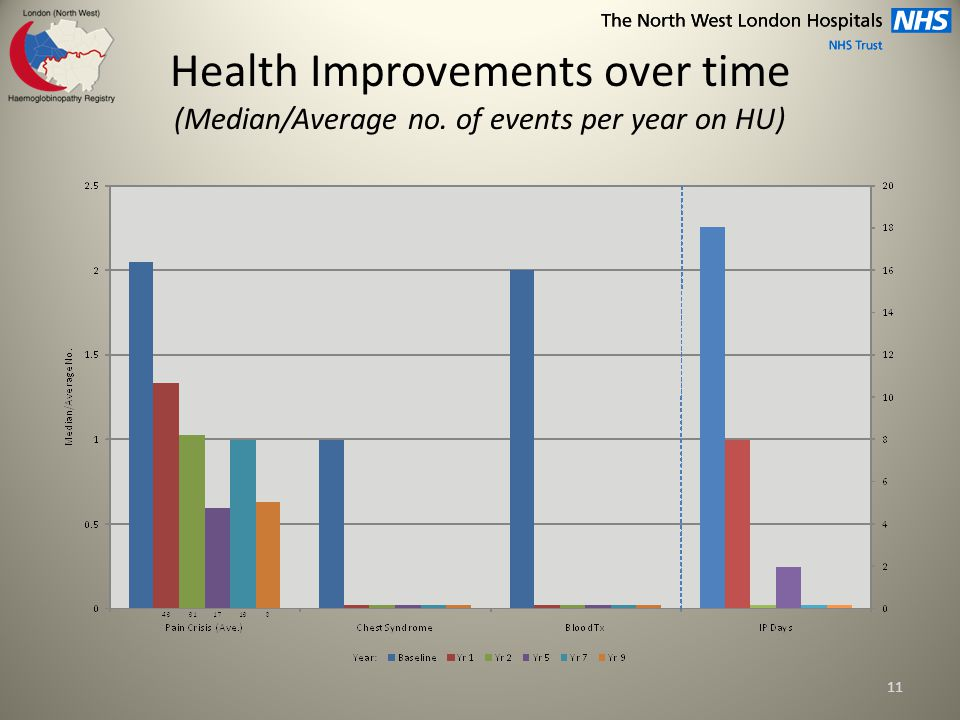 Health Improvements over time (Median/Average no. of events per year on HU) 11