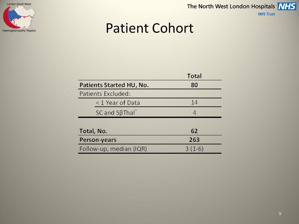 Patient Characteristics 10