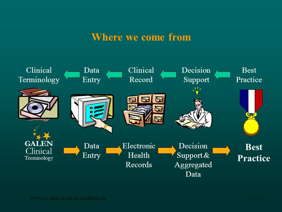 32 www.cs.man.ac.uk/ai/modules/cds Where we come from Best Practice Clinical Terminology Data Entry Clinical Record Decision Support Best Practice Data Entry Electronic Health Records Decision Support & Aggregated Data GALEN Clinical Terminology