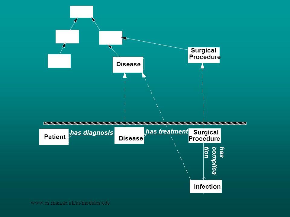 www.cs.man.ac.uk/ai/modules/cds has diagnosis has treatment Disease Surgical Procedure Patient Disease Surgical Procedure has complica tion Infection