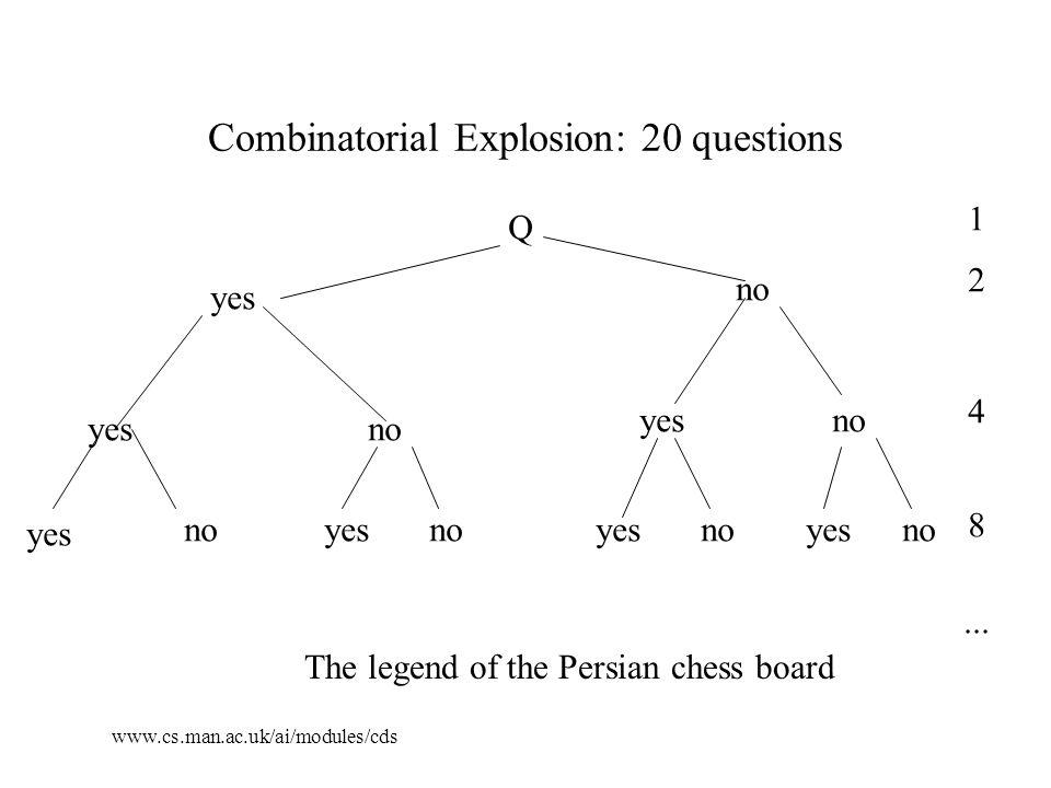 www.cs.man.ac.uk/ai/modules/cds Combinatorial Explosion: 20 questions Q yes no yesno yesno yes noyesnoyesnoyesno 1 2 4 8...