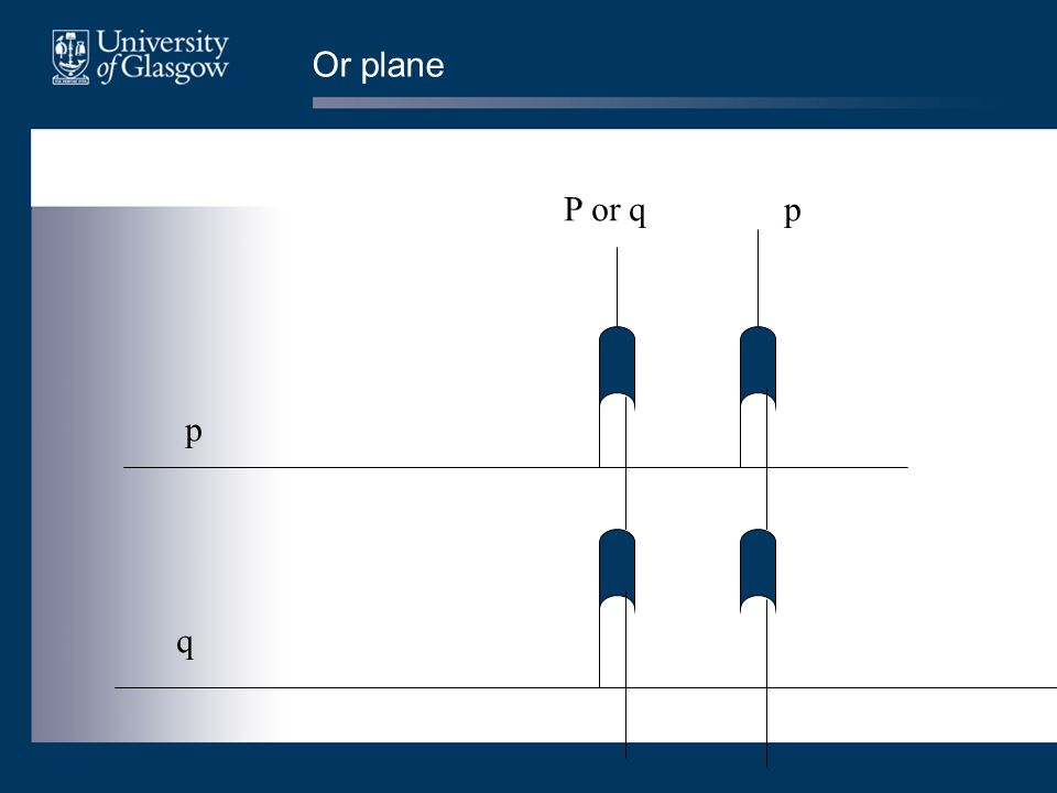 Or plane p q P or qp