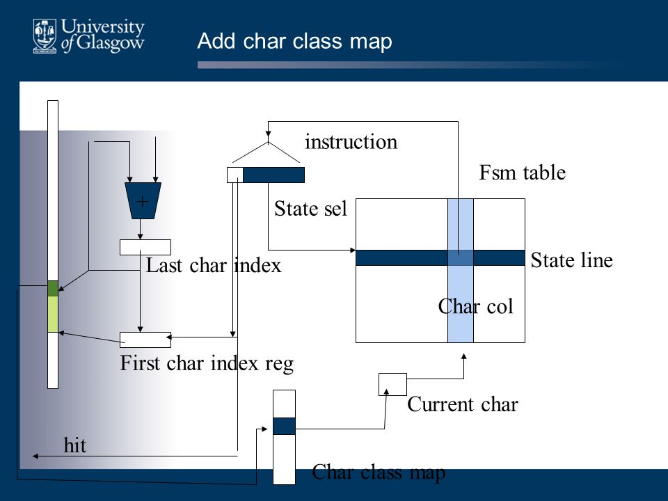 Add char class map + Fsm table First char index reg Last char index instruction State sel Current char State line Char col hit Char class map