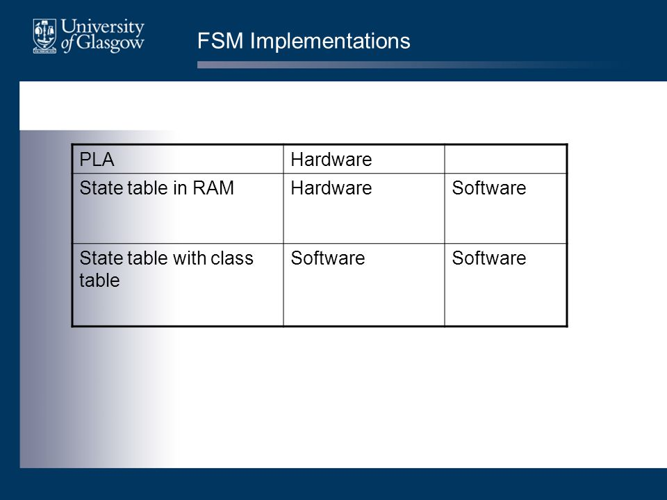 Hardware and software FSMs Hardware Interpreting machine code in a cpu Interpreting network addresses in a router chip Software Compilers Software routers Protocol analysers