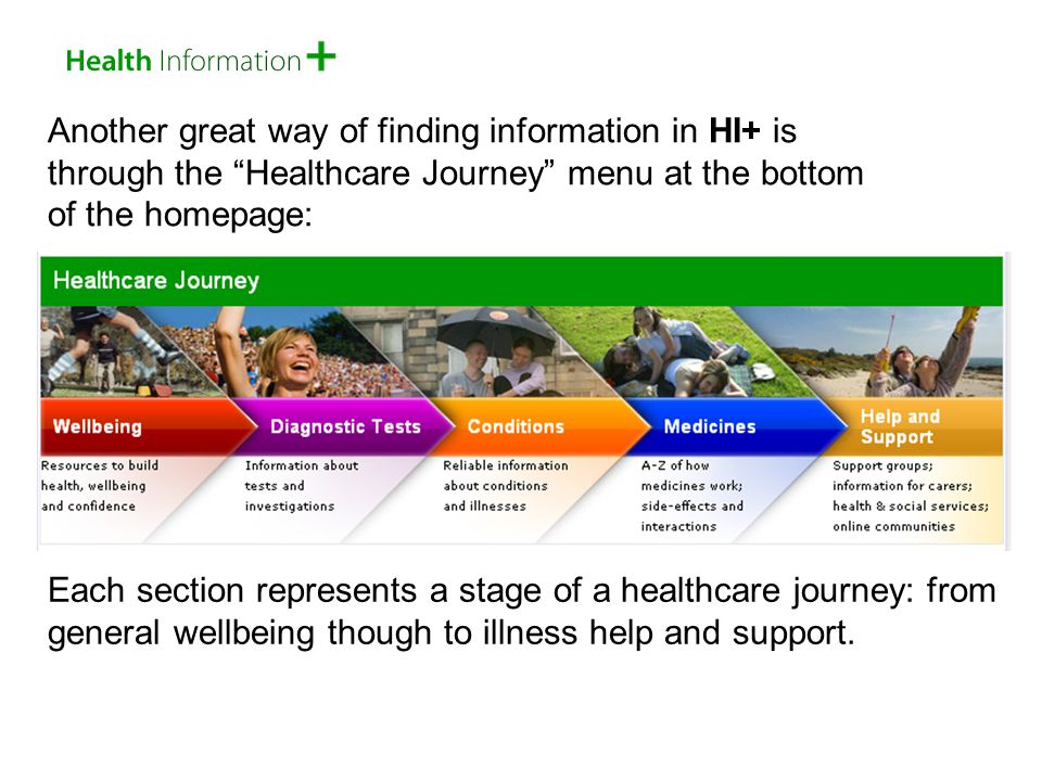 Another great way of finding information in HI+ is through the Healthcare Journey menu at the bottom of the homepage: Each section represents a stage of a healthcare journey: from general wellbeing though to illness help and support.