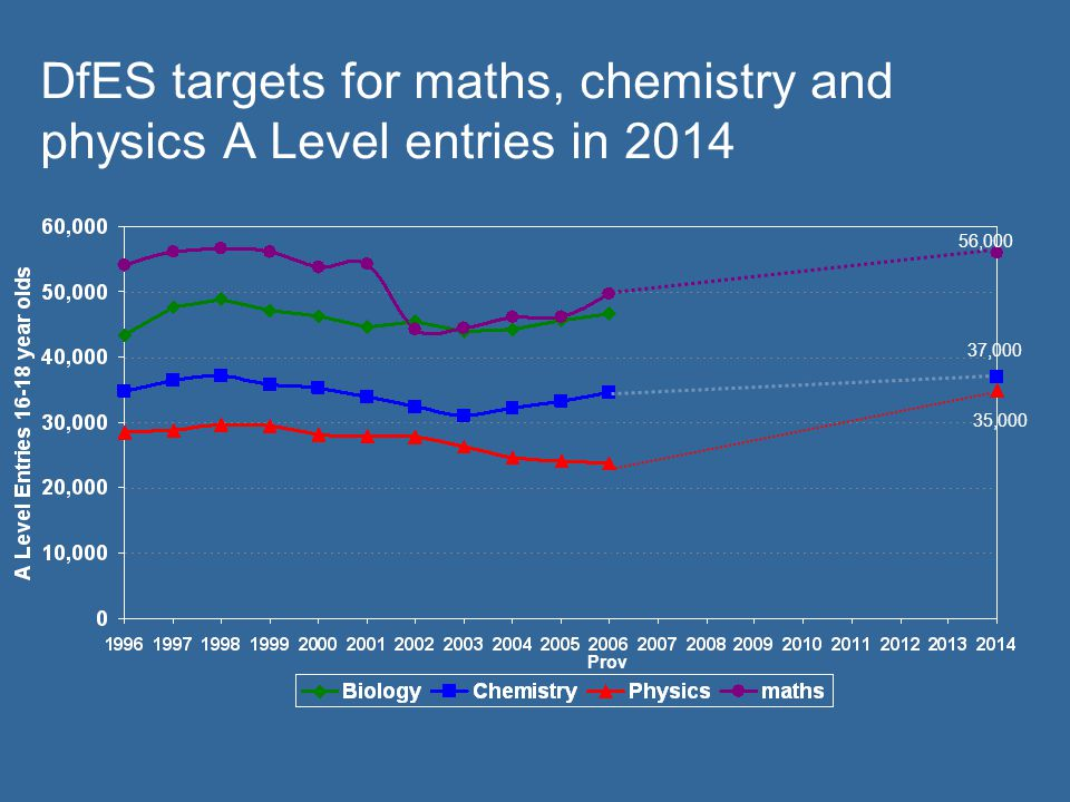 DfES targets for maths, chemistry and physics A Level entries in 2014 Prov 37,000 35,000 56,000