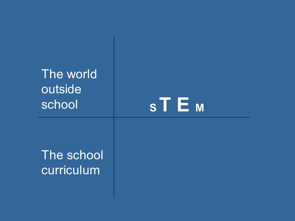 The world outside school S T E M The school curriculum