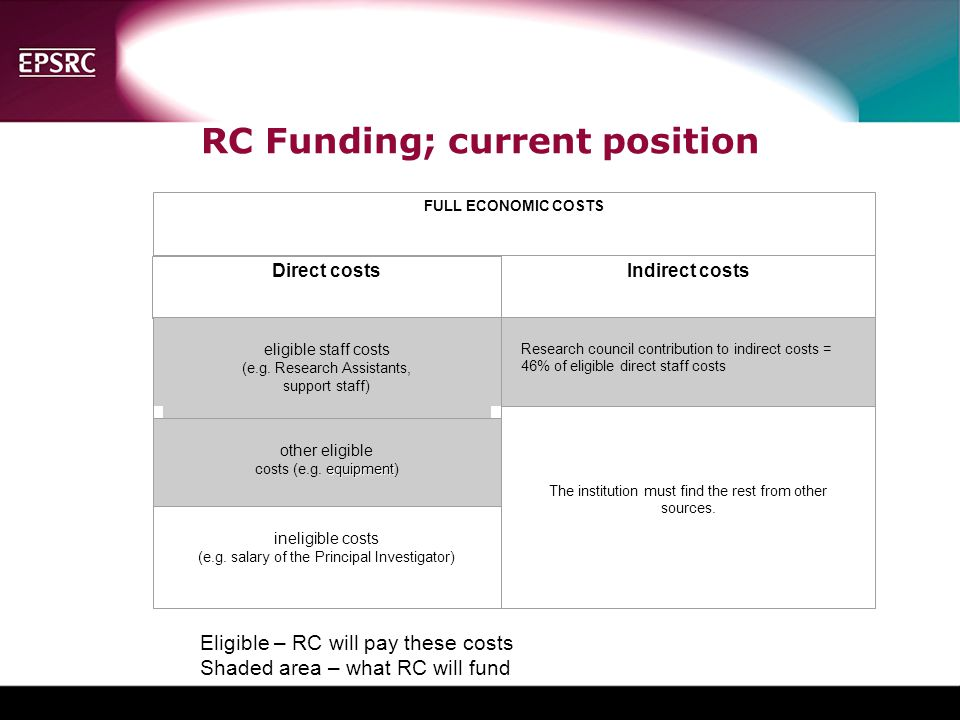 RC Funding; current position FULL ECONOMIC COSTS Direct costs Indirect costs eligible staff costs (e.g.